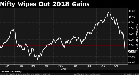 Weekly Wrap: Nifty Wipes Out 2018 Gains, RBI's Surprise Status Quo, IL&FS Rescue