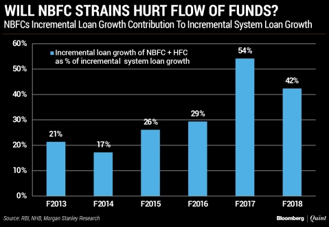 Will Strains Within The NBFC Sector Hurt The Flow Of Funds To The Economy?