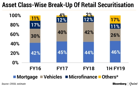 Securitisation Volume Soars In The First Half Of FY19 Driven By Bank Purchases