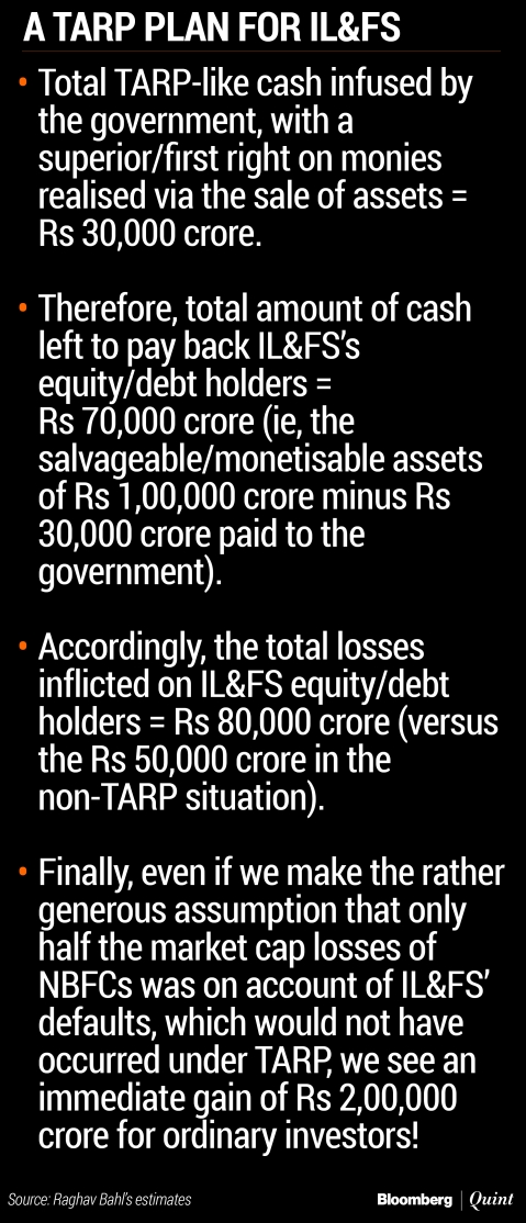 IL&FS: Has PM Modi Unwittingly Helped Cronies And Punished Investors?