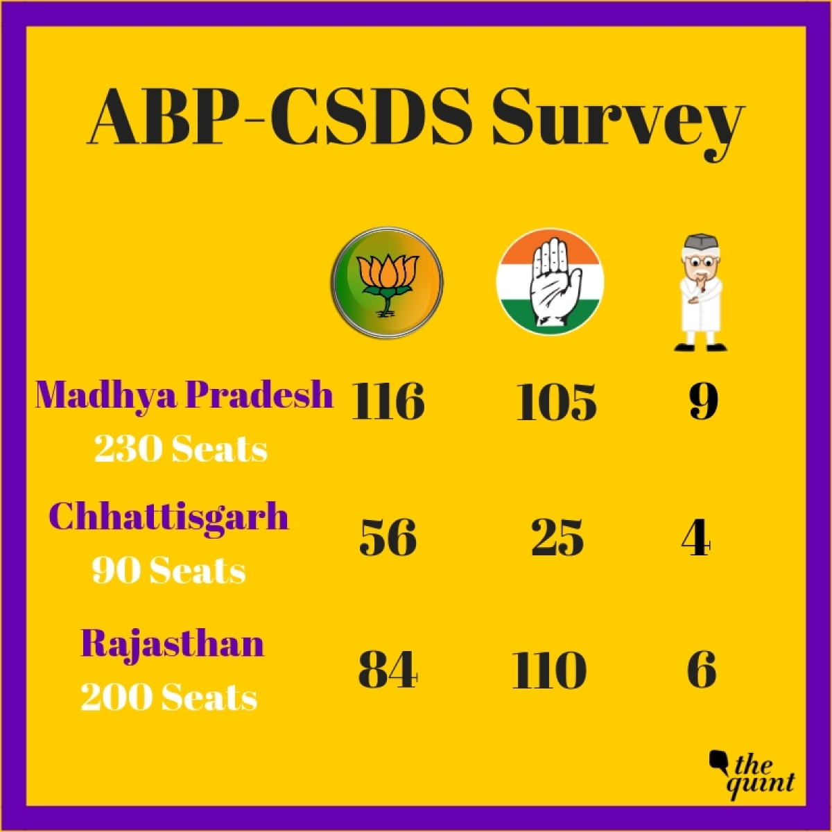 ABP-CSDS Survey: BJP Likely To Form Government In Madhya