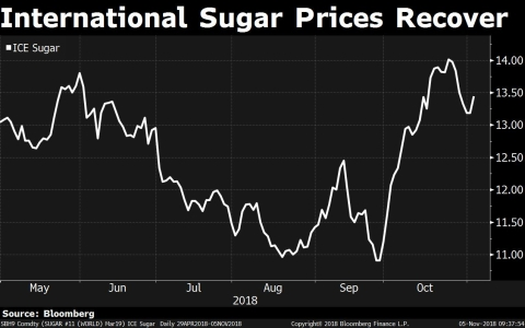Can Ethanol Change Business Dynamics For Sugar Industry?