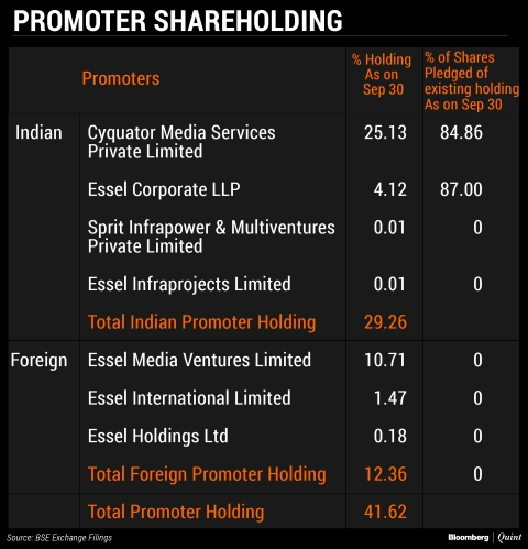 Promoters To Sell Upto Half Their Stake In Zee Entertainment