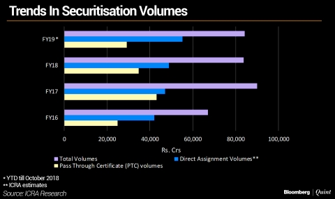Securitisation Volumes Jump In October Amid NBFC Strains