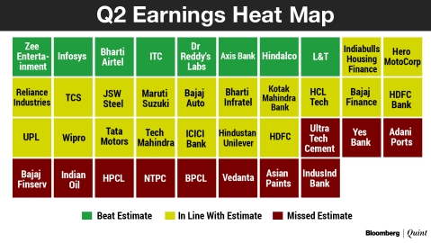 Weekly Wrap: Earnings, Crude, Rupee Fuel Best Gains For Sensex In Over Two Years