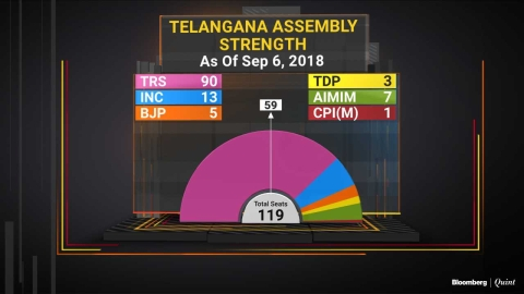 Telangana Polls 2018: Will KCR Overcome Alliance Arithmetic?