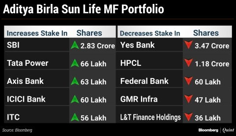 What India's Top Three Mutual Funds Bought And Sold In October