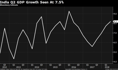 Moderation In India's GDP Growth May Have Started In Second Quarter