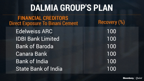 Binani Cement Insolvency Resolution: Are Financial Creditors Guardian Angels?