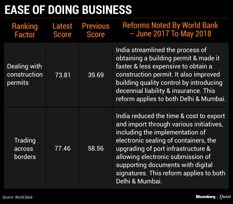 The Un-Ease Of Doing Business After India's Anti-Reforms