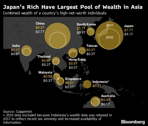 Japan's Rich Have The Most Cash In Asia. China's Catching Up