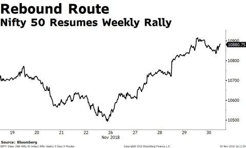 Weekly Wrap: Sensex, Nifty Resume Rally On Strengthening Rupee