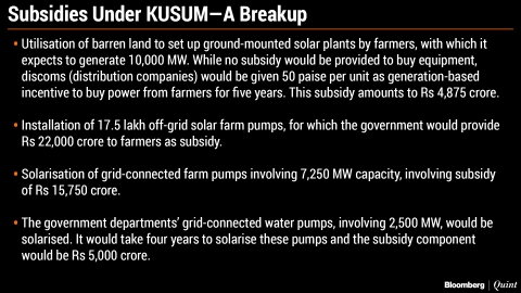 Fund Crunch Eclipses Modi's Plan To Promote Solar Power Among Farmers