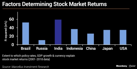 The Indian Stock Market Is Unique. Here Is The Data.