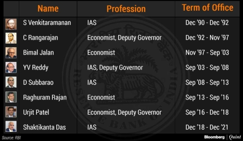 RBI Governors And The IAS: A Long History