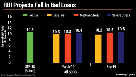 FSR: RBI Says Bank NPAs May Fall To 10.3% In March 2019