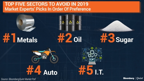 BloombergQuint Market Poll: What To Buy Or Avoid In 2019?
