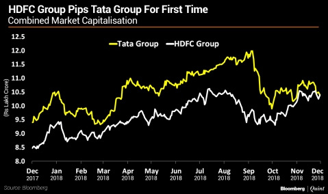 HDFC Group Briefly Overtakes Tata Group As India's Largest