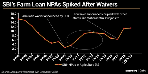 India Braces For Surge In Populist Farm Loan Waiver Schemes