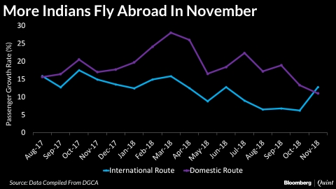 Overseas Air Travel Outpaces Domestic Traffic First Time In 15 Months