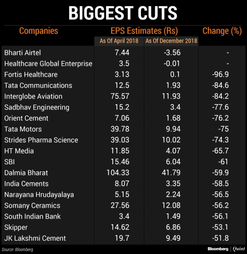 More Than 60% Of Indian Companies See Earnings Cut