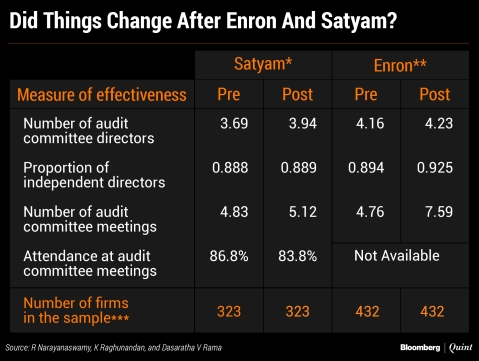 *Satyam fiscal year: Pre 2007-2008; Post 2009-2010. ** Enron fiscal year: Pre 2000; Post 2002. *** Sample for India has BSE 500 companies excluding government companies and non-March 31 fiscal year companies. Sample for U.S. has S&P 500 companies. Companies with insufficient data have been excluded in both samples.