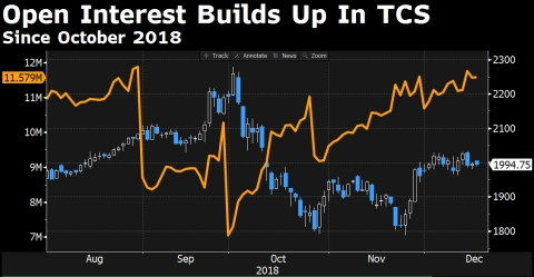 Option Traders Bet $16 Million On TCS Falling More In New Year