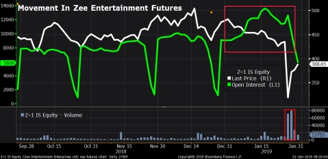 How Zee Entertainment's 37% Plunge Played Out