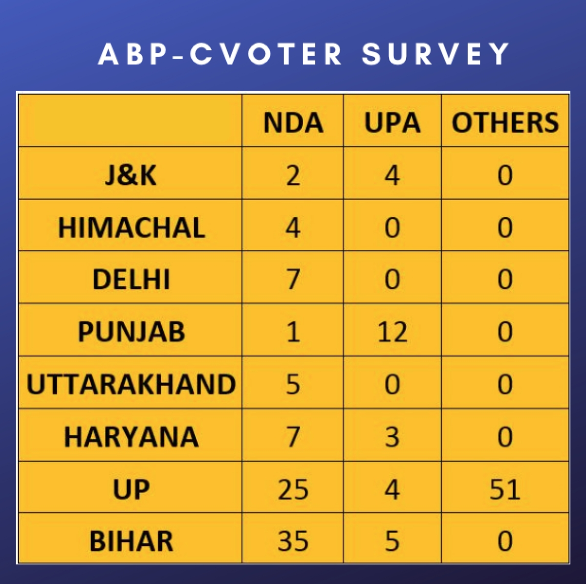ABP-CVoter Survey: NDA To Fall Short Of Majority In 2019