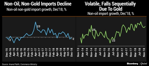 In Charts: India's Foreign Trade In 2018