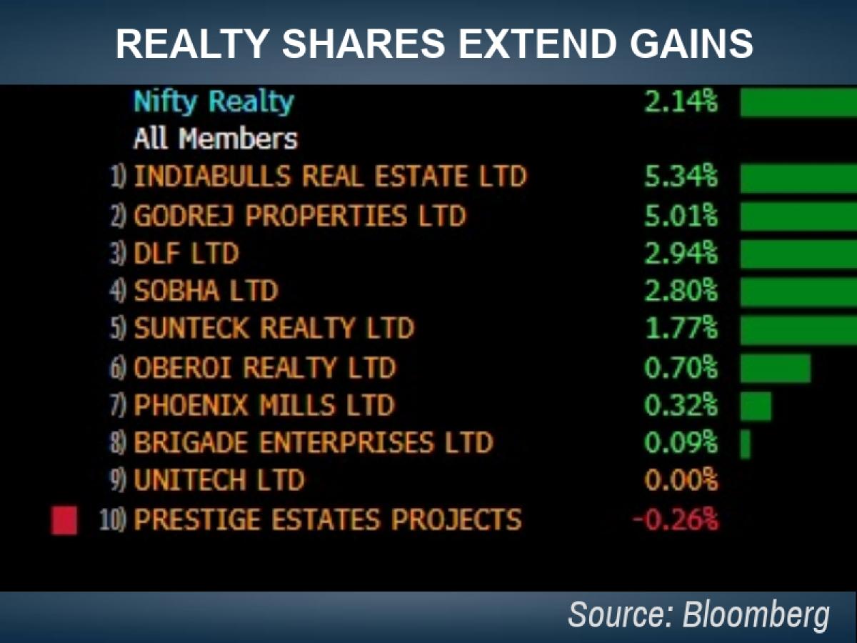 Share Market Live Blog Update: Sensex, Nifty Off Day's High