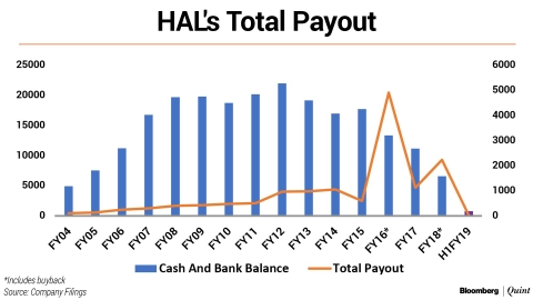 Why HAL's Cash Crunch Worsened
