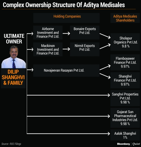 Ownership structure of some Aditya Medisales shareholders that traces back to Dilip Shanghvi.