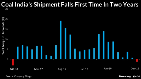 Coal India's Shipments Fall First Time In Two Years