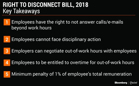 Right To Disconnect: A Bill That Wants You To Go Offline After Work