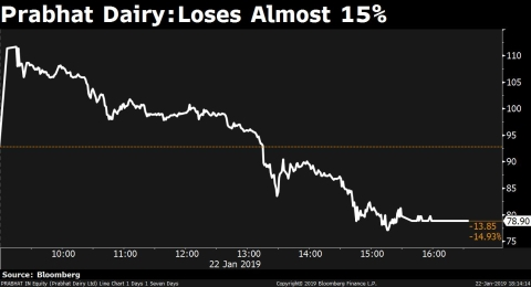 Why Investors May Have Sent Prabhat Dairy Shares On A Wild Swing
