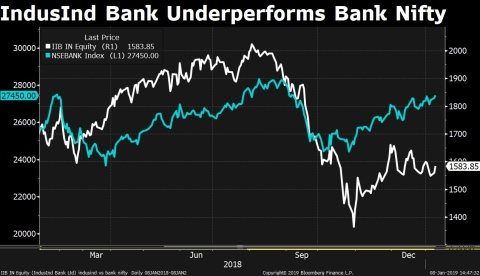 Q3 Results: IndusInd Bank Meets Estimates Despite Higher Provisions