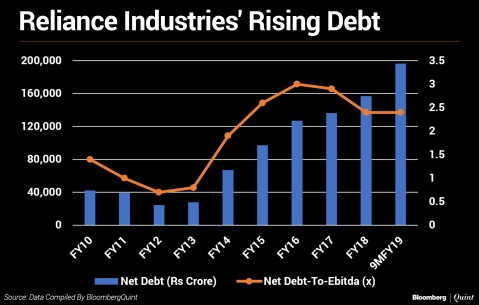 Reliance Industries Plans To Monetise Tower And Fibre Assets To Pare Debt