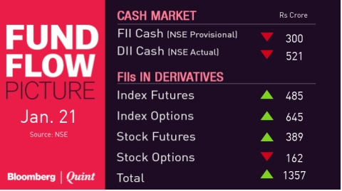 Stocks To Watch: Asian Paints, Havells, IDBI Bank, L&T Finance Holdings