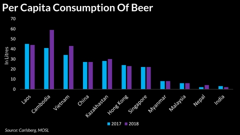 India's Beer Consumption Remains Among Lowest In Asia