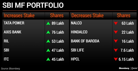 What HDFC  MF And SBI MF Bought And Sold In January