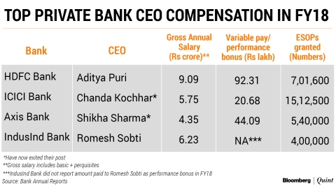 How Salary Structures Of Top Bankers May Change With RBI's New Rules