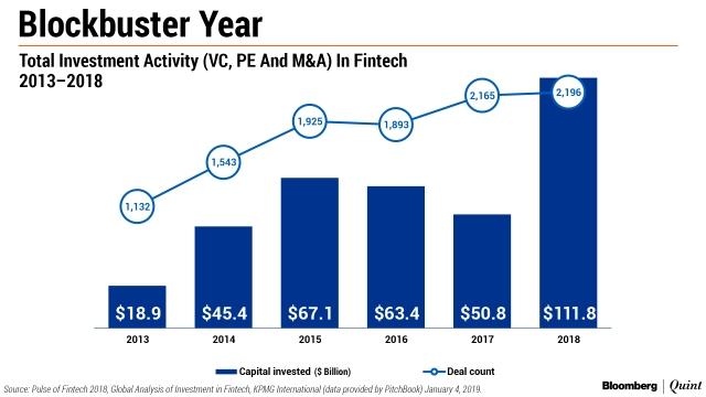 Fintech Deals Got Bigger And Better In 2018
