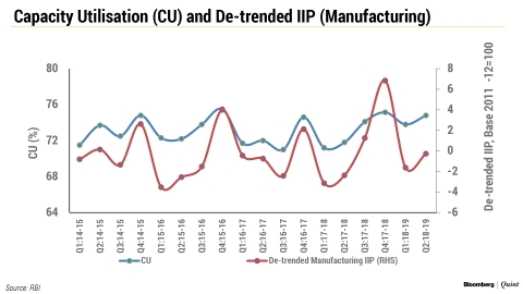 RBI's Manufacturing Survey Shows Some Pick-Up In Capacity Utilisation