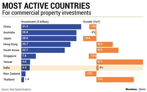 Foreign Buyers Drive Record Investments In India's Commercial Real Estate Market