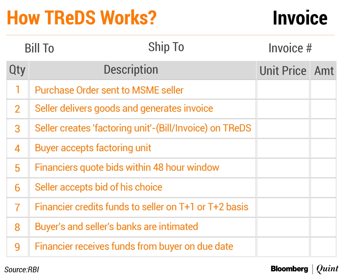 TReDS Sees Early Success But Challenges Remain