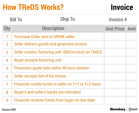 TReDS - Bill Discounting Sees Early Success But Challenges Remain