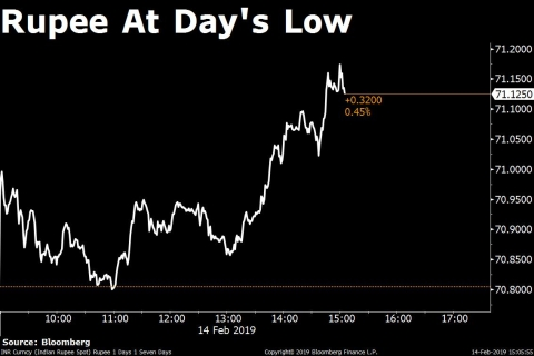 Nifty Clocks Longest Losing Streak In Nearly Five Months; Yes Bank Rallies 31%