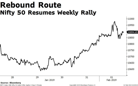 Weekly Wrap: Modi's Poll Budget Propels Sensex, Nifty To Best Weekly Gains Of 2019