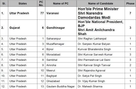 Modi to Contest From Varanasi, Amit Shah From Gandhinagar